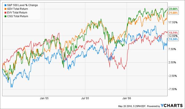CEFs-2004-2006-Fed-Performance