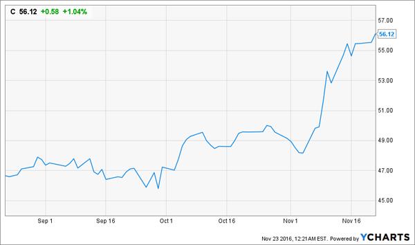 Citigroup-3m-Price-Chart