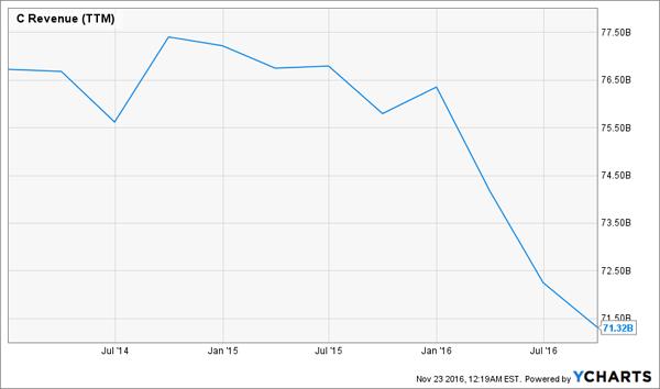 Citigroup-Declining-Revenue-Chart