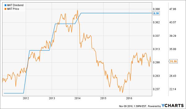 MAT-Flatline-Dividend-Verse-EPS-Chart