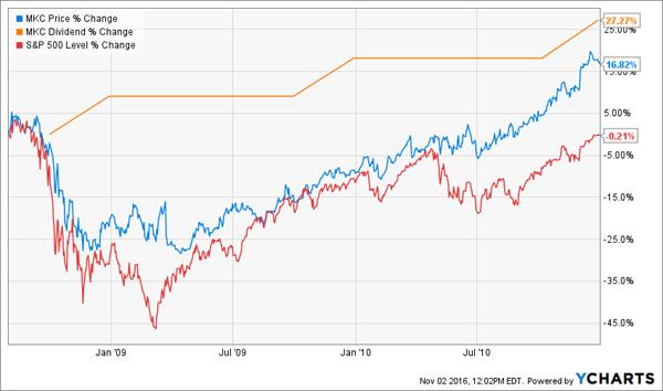 MKC-Price-Dividend-Change