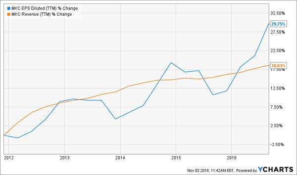 MKC-Revenue-EPS-5yr-Chart