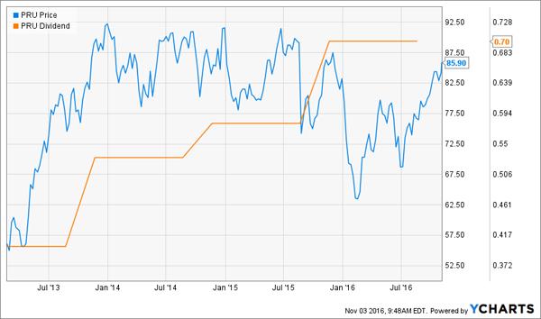 PRU-Price-Dividend-Chart