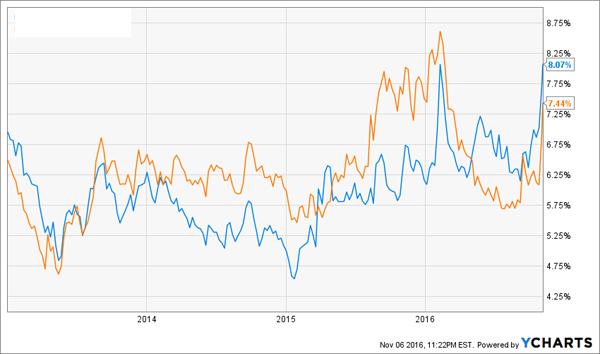 REIT-Dividend-Yield-Chart