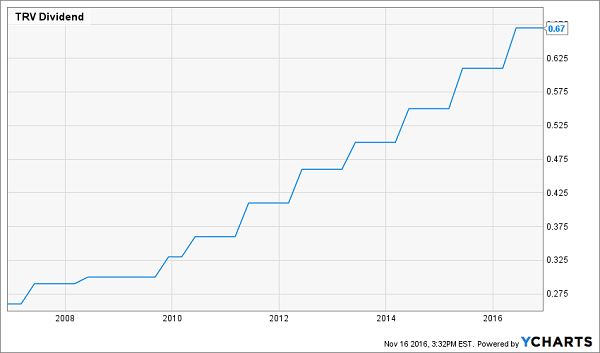 TRV-Dividend-Growth-History-Chart