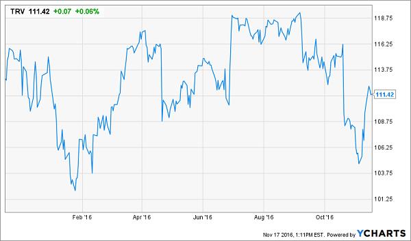 TRV-Price-YTD-Chart