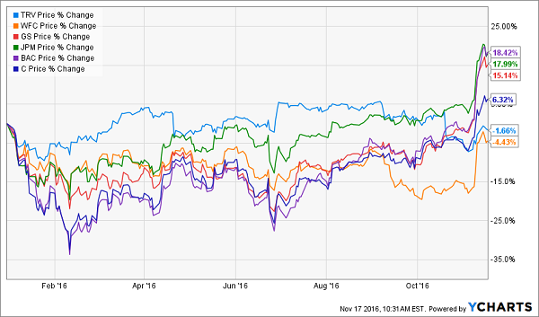 3 Dividend Stocks To Buy Now And Hold For 20 Years