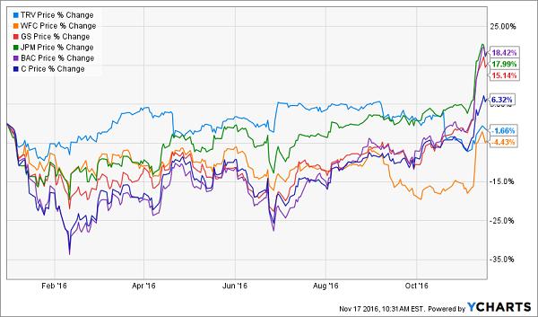 TRV-WFC-GS-JPM-BAC-C-Price-Chart