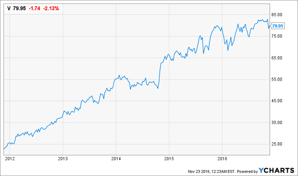 Visa-4yr-Price-Chart