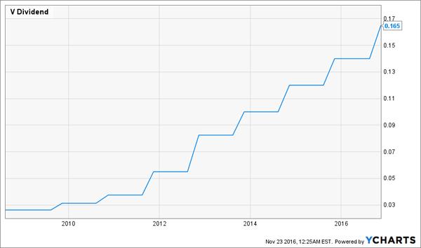Visa-Dividend-Growth-Chart