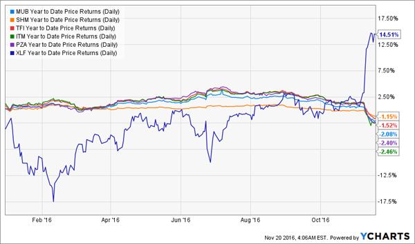 XLF-Volatile-Chart