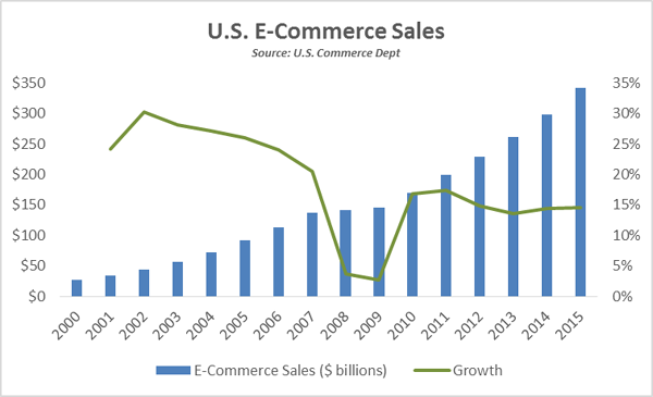 e-Commerce-Sales-Growth-Annual