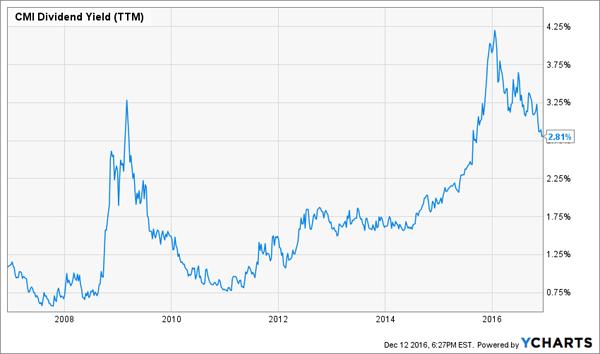 10yr-CMI-Dividend-Yield-Chart