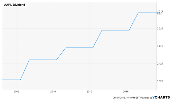 AAPL-Ever-Growing-Dividend