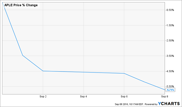 APLE-Recent-Price-Slump