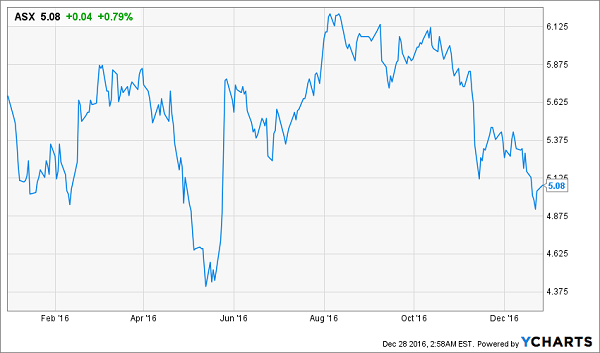 ASX-Price-Change-YTD-Chart