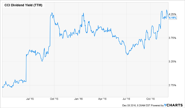 CCI-Dividend-Yield-Volatile