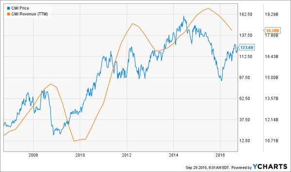 CMI-Price-Revenue-Comparison-Chart