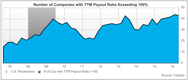 Concerning-Payout-Ratio-Trend