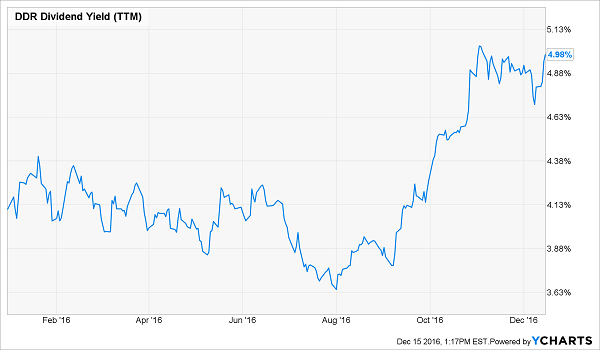 DDR-Dividend-Yield-YTD-Chart