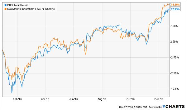 DIAX-DIA-YTD-Price-Chart