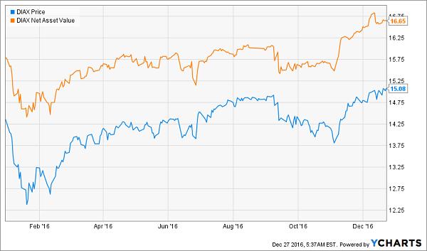 DIAX-NAV-Price-YTD-Chart