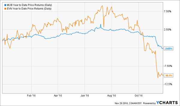 EVN-MUB-YTD-Price-Chart