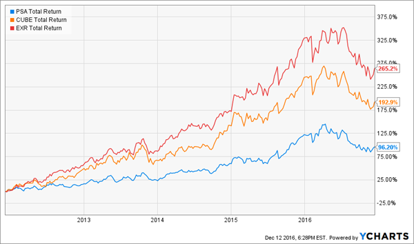EXR-CUBE-PSA-Growth-Chart