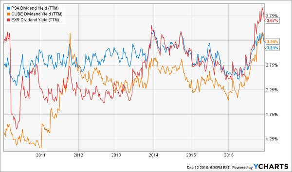 EXR-CUBE-PSA-Yield-Signal-Chart