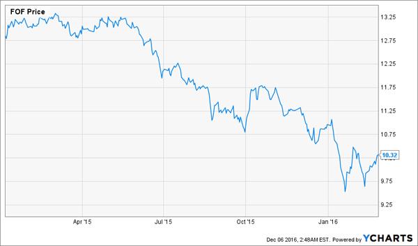 FOF-Price-Chart-2015