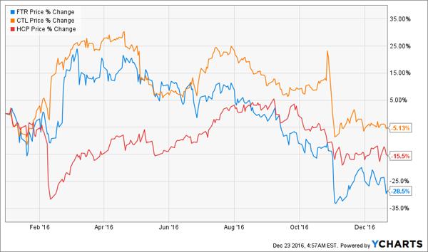 FTR-CTL-HCP-Price-Chart-YTD