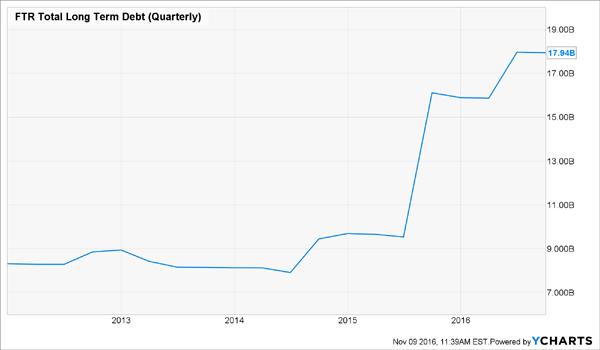 FTR-Concerning-Debt-Growth