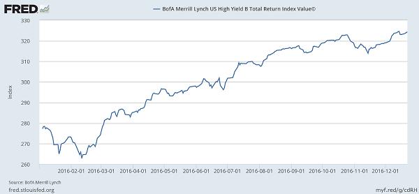 HY-Bond-Index-Soars-Chart