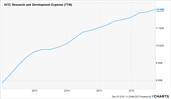 INTC-RD-Expense-Growth