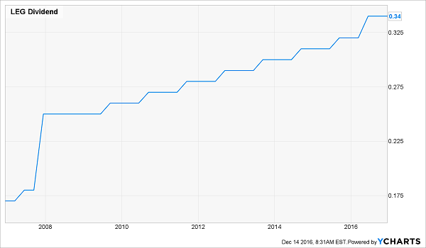 LEG-Dividend-History-2007-Chart