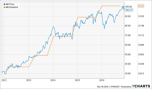 MA-Dividend-Price-Comparison-Chart