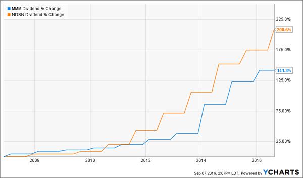 MMM-NDSN-Dividend-Growth-10yr-Chart