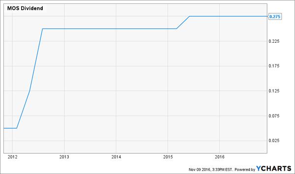 MOS-Dividend-Flatline