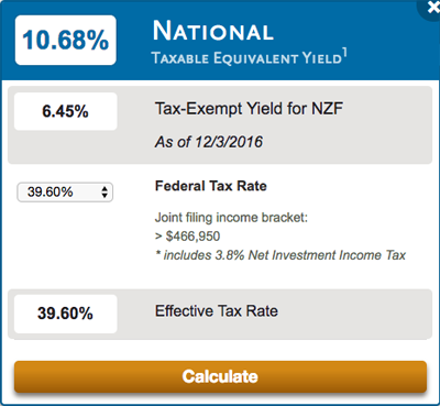 NZF-Tax-Equivalent-Yield