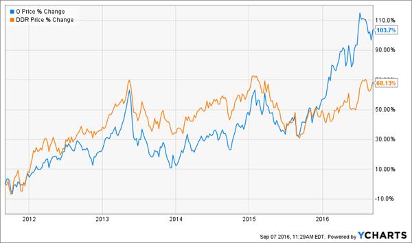 O-DDR-5yr-Price-Chart