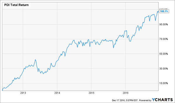 PDI-Total-Returns-Chart-5yr