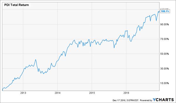 PDI-Total-Returns-Chart-5yr