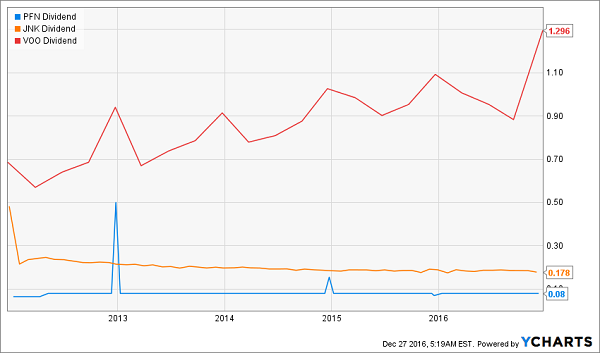 PFN-JNK-VOO-Dividend-History-Chart