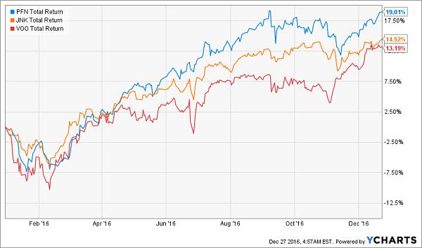 PFN-JNK-VOO-Price-Chart-YTD