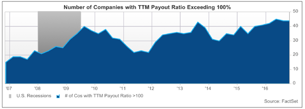 Payout-Ratios-Too-High