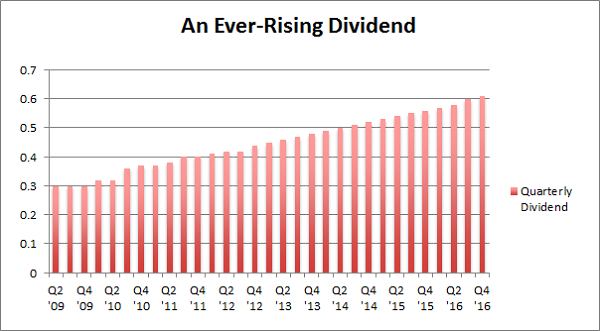 REIT-Dividend-Growing-Chart