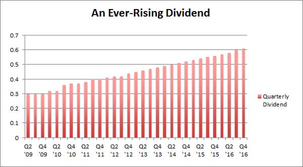 REIT-Dividend-Growing-Chart