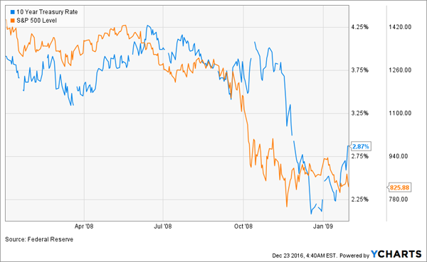 Rates-Stocks-Fall-2008-2009-Chart