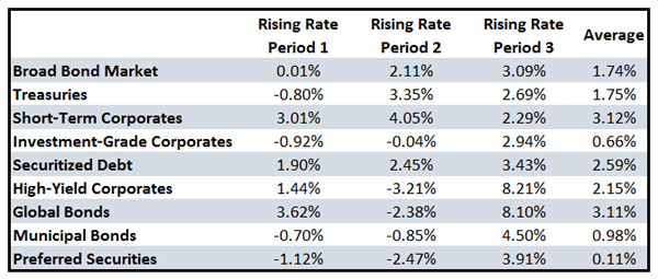 Rising-Rate-Period-Table