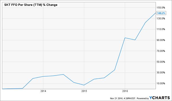 SKT-FFO-Growth-Chart